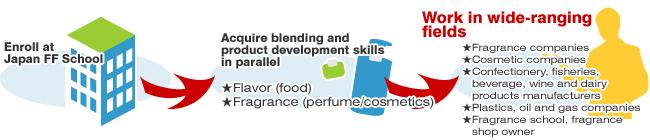 調香と商品開発技術を同時に取得!幅広い分野で活躍!